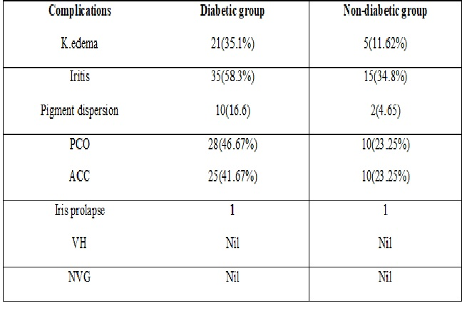 Comparative study of post-operative visual outcome and complications after small incision cataract surgery in patients of diabetic and non-diabetic patients of cataract