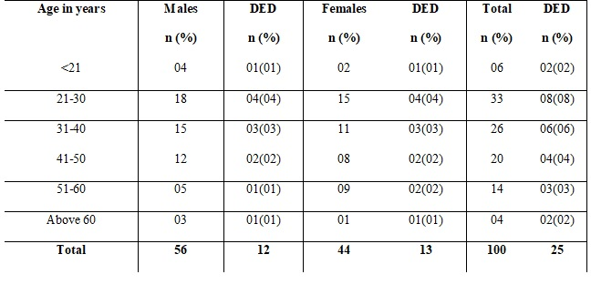 A study of assess the prevalence of dry eye and its associated risk factors in a tertiary care hospital