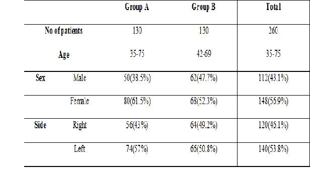 Occurrence of Postoperative ptosis after cataract surgery in tertiary care hospital of south Gujarat area
