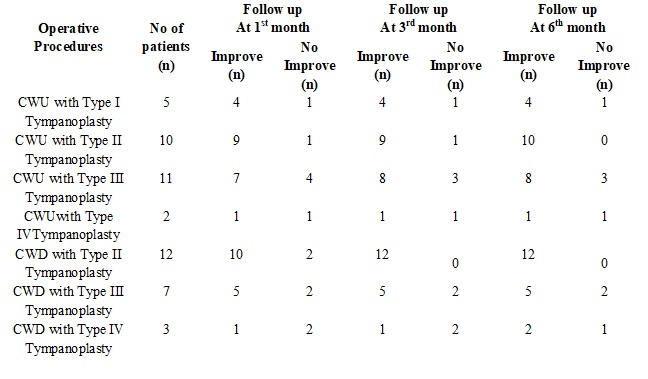 Prospective study of treatment outcome in chronic suppurative otitis media (Attico - antral Disease)