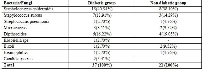 Significance of normal conjunctival flora in diabetic versus healthy individuals