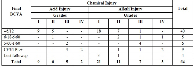 Clinical profile & visual outcome in ocular chemical injury